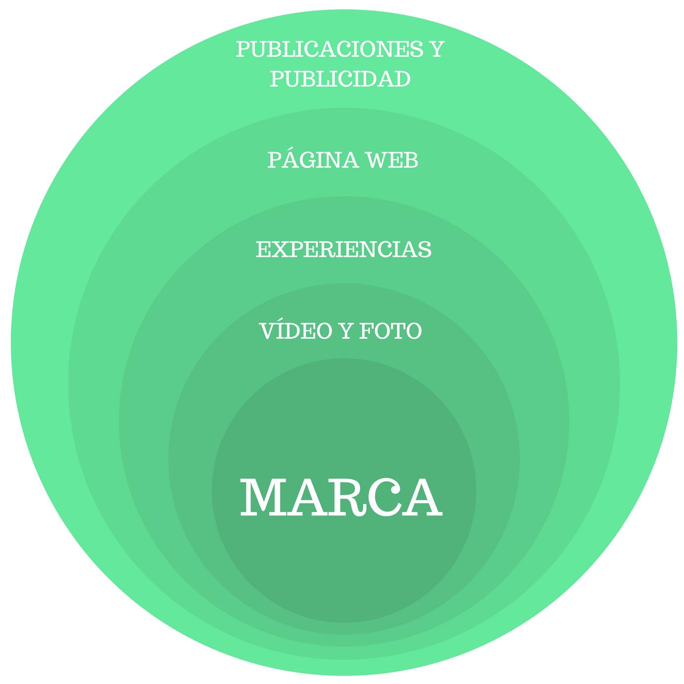puntos de contacto entre la marca y el cliente